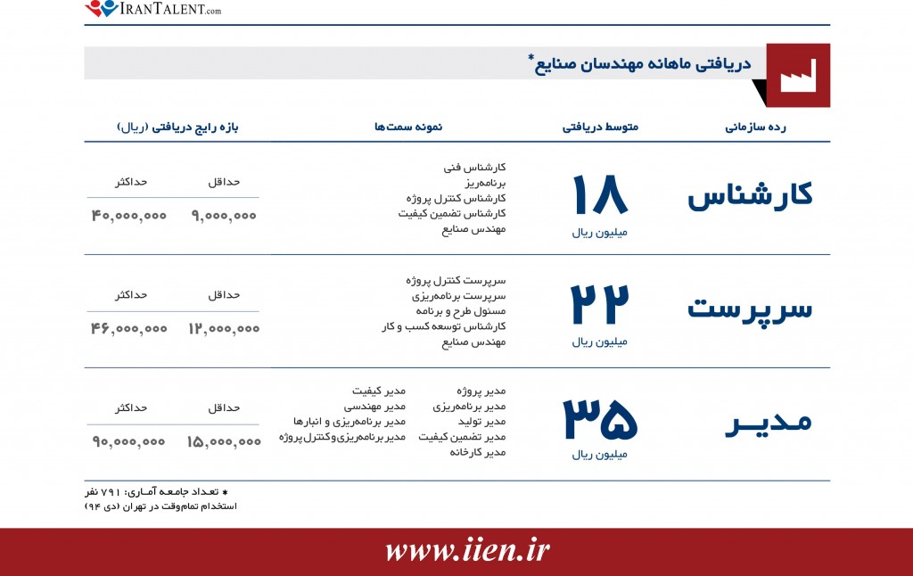 IranTalent_Salary_Report_1394-IE1