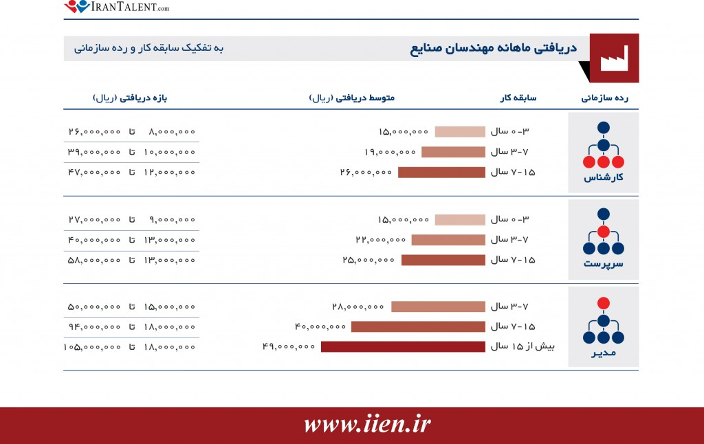 IranTalent_Salary_Report_1394-IE2